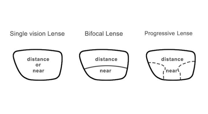 Treatment Of Presbyopia