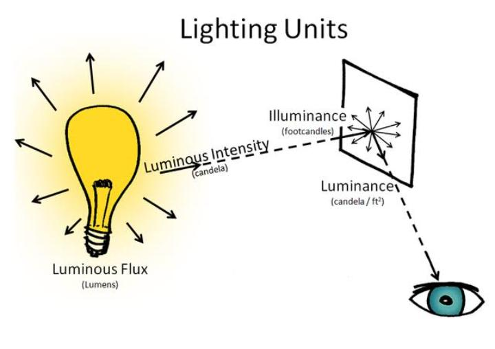 Measurement Of Light